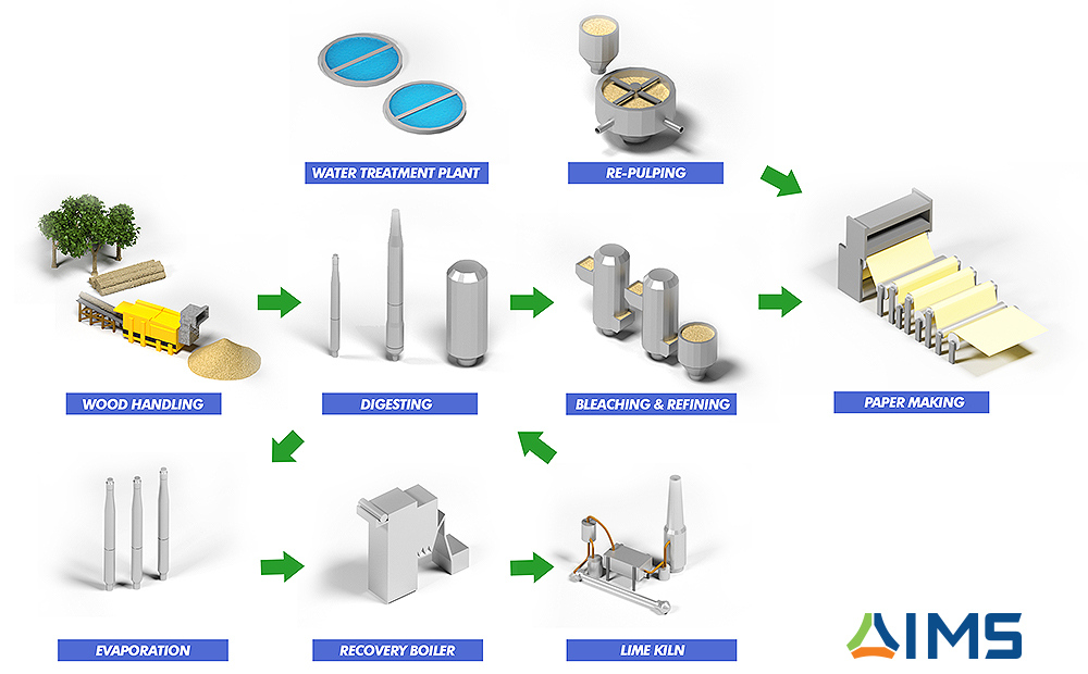 pulp and paper process diagram